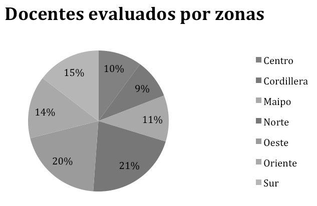 gráfico 4 Cantidad de docentes evaluados