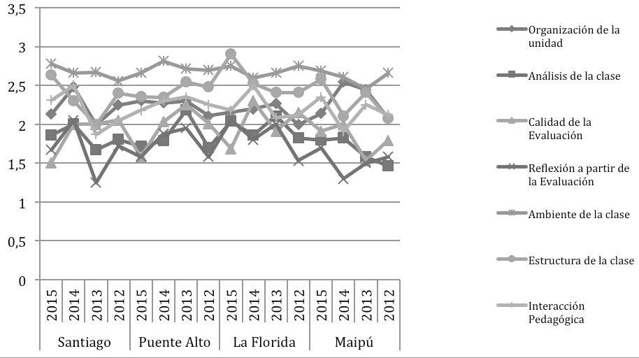 gráfico 5 Puntajes del portafolio