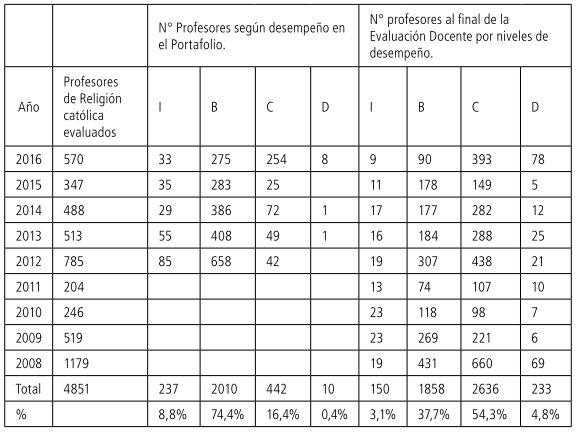 Tabla 6 Profesores evaluados por año