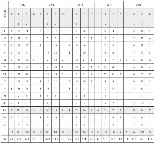 Tabla 10           Profesores final