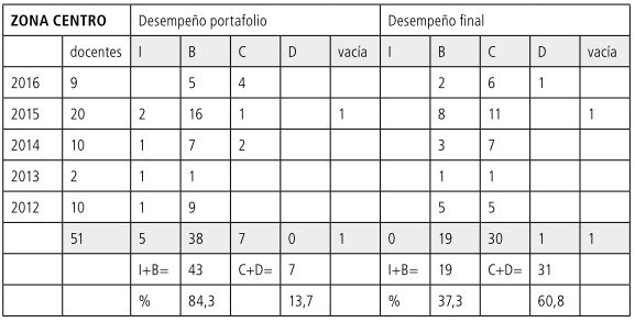 Tabla 18             Porcentajes CENTRO