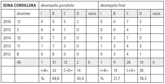Tabla 19 Porcentajes CORDILLERA