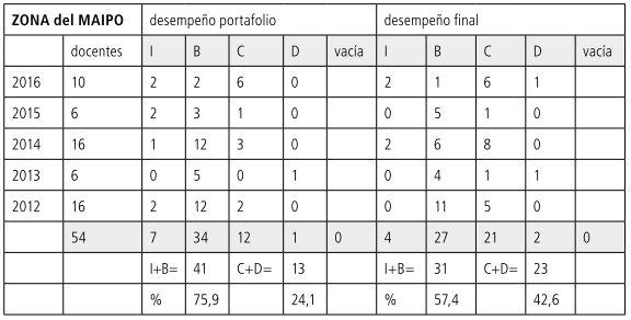 Tabla 20             Porcentajes MAIPO