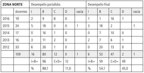 Tabla 21             Porcentajes NORTE