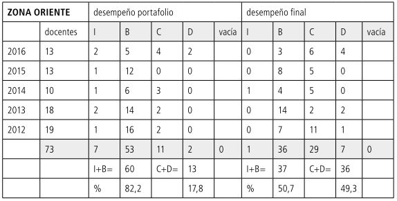 Tabla             23 Porcentajes ORIENTE