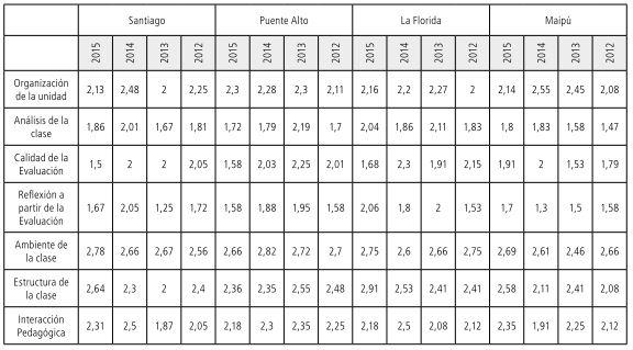 Tabla 25 Puntajes