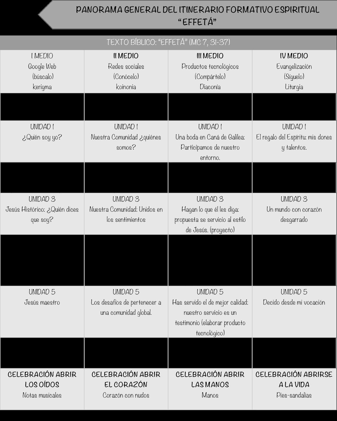 Gráfica N°2 Itinerario formativo Exprésafe para Enseñanza           Media